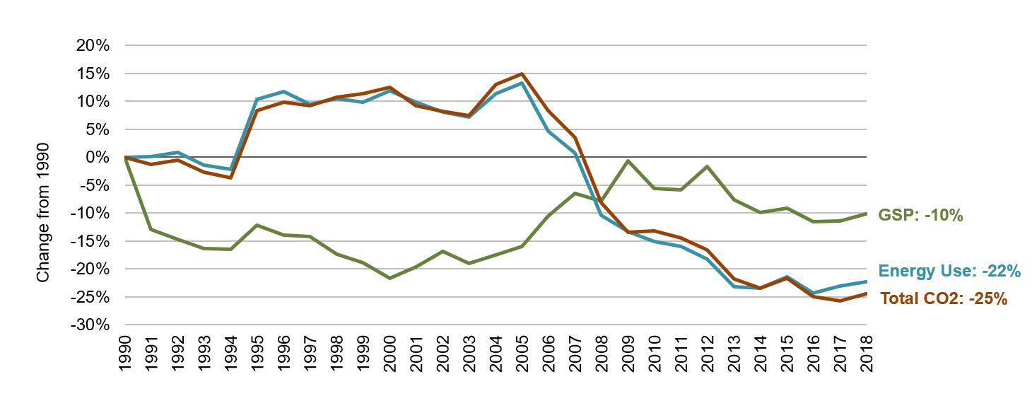 Alaska Energy, Economic and Environmental Indicators