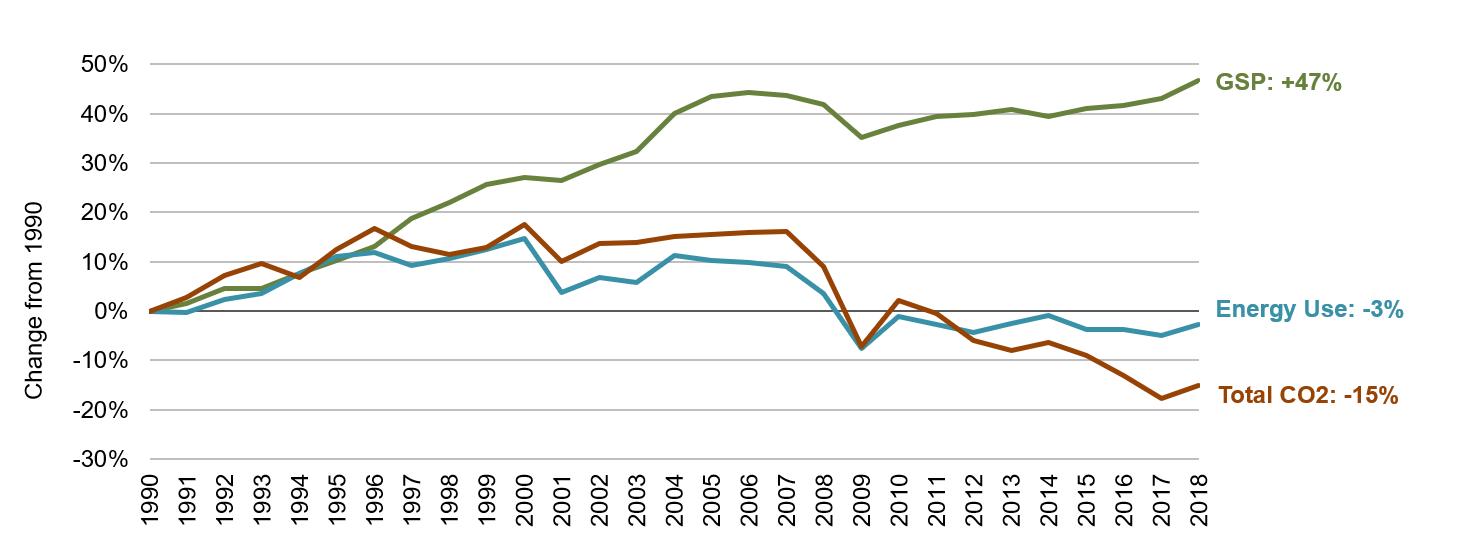 Alabama Energy, Economic and Environmental Indicators