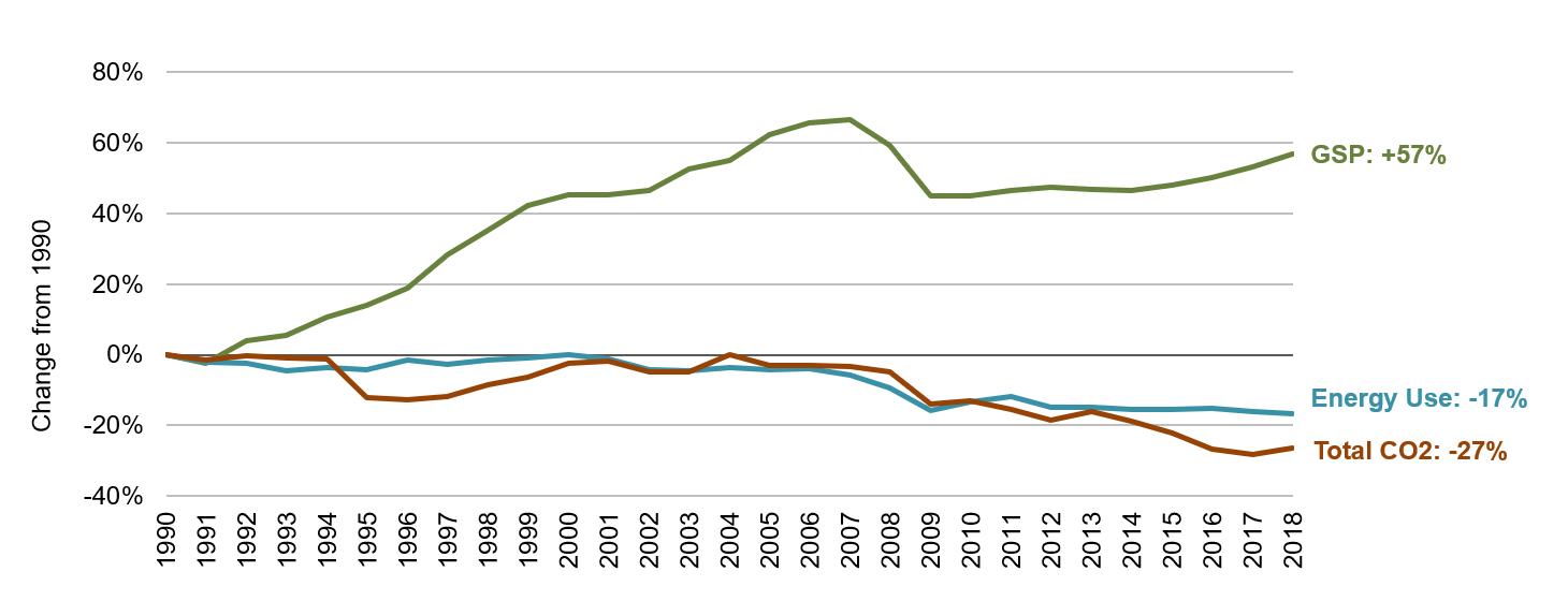 Arizona Energy, Economic and Environmental Indicators