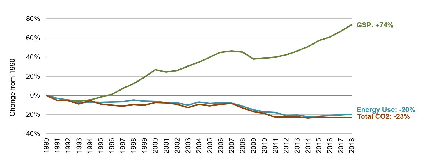 California Energy, Economic and Environmental Indicators