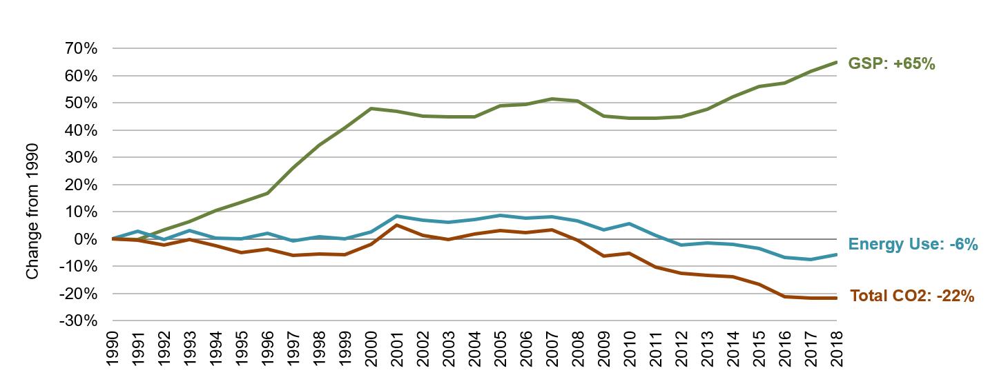 Colorado Energy, Economic and Environmental Indicators