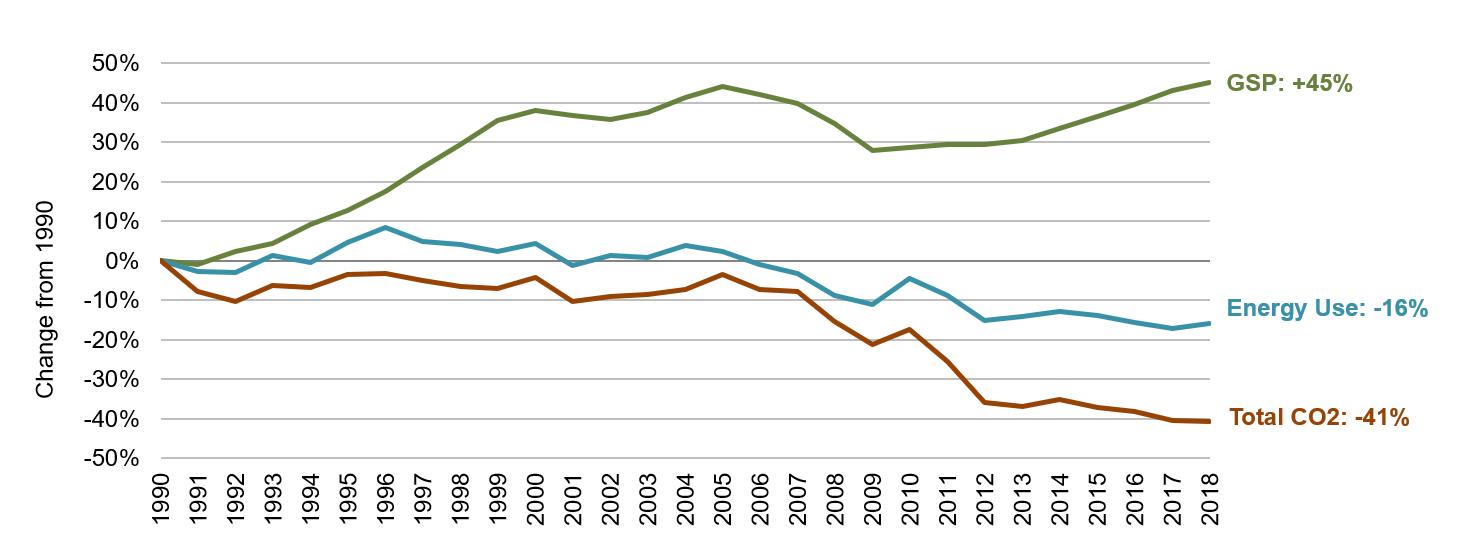Georgia Energy, Economic and Environmental Indicators