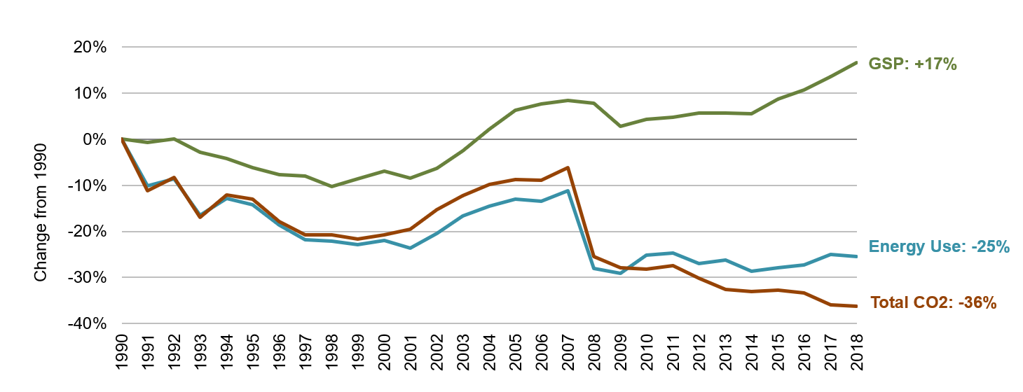 Hawaii Energy, Economic and Environmental Indicators