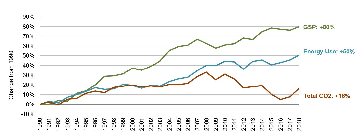 Iowa Energy, Economic and Environmental Indicators