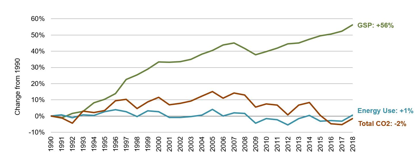 Illinois Energy, Economic and Environmental Indicators