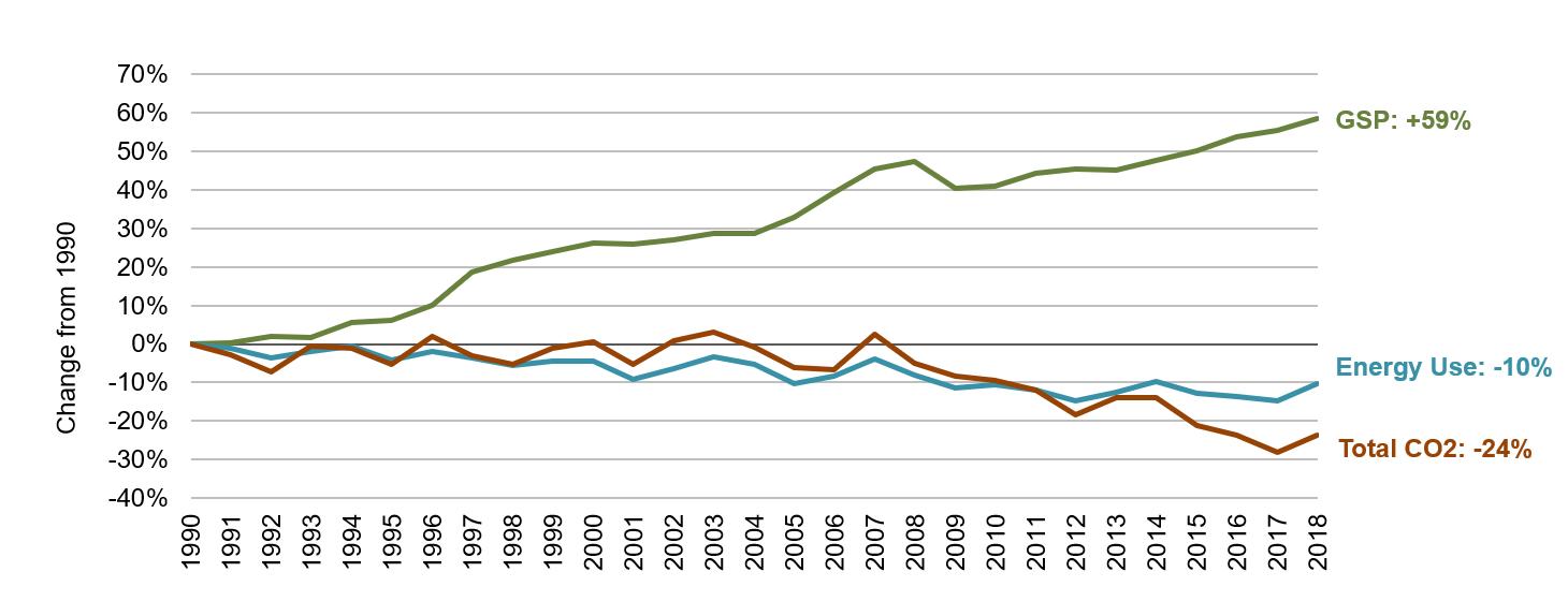 Kansas Energy, Economic and Environmental Indicators