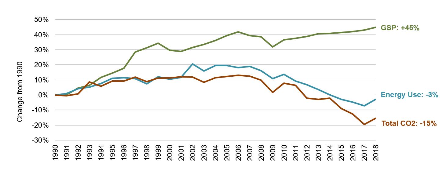 Kentucky Energy, Economic and Environmental Indicators