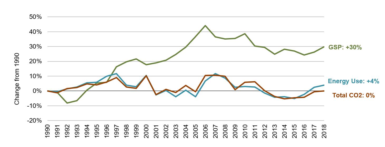 Louisiana Energy, Economic and Environmental Indicators