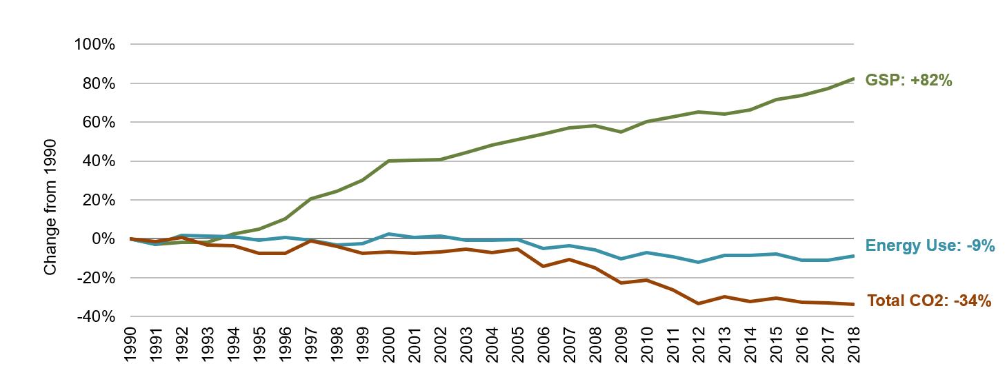 Massachusetts Energy, Economic and Environmental Indicators