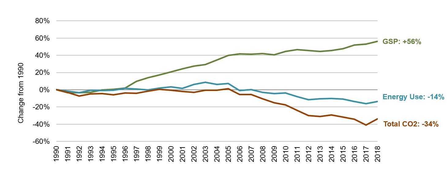 Maryland Energy, Economic and Environmental Indicators