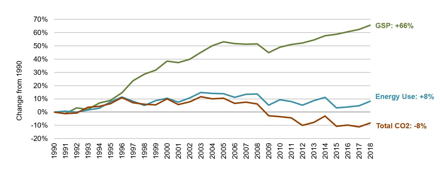 Minnesota Energy, Economic and Environmental Indicators