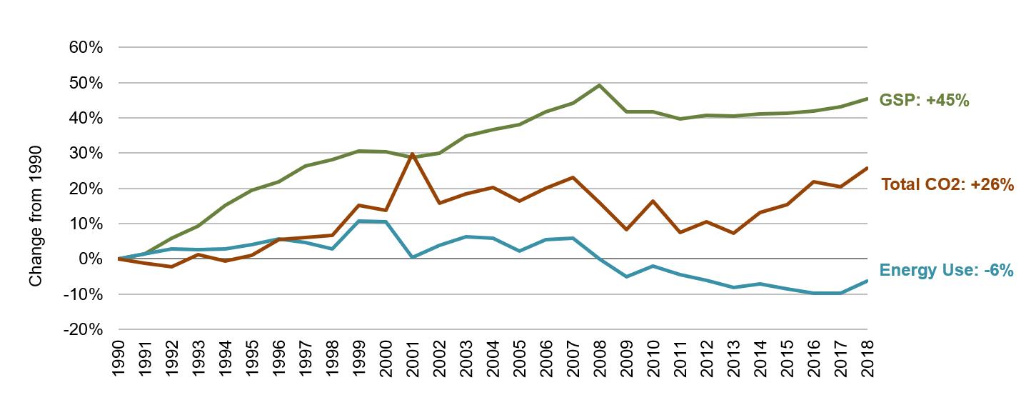 Mississippi Energy, Economic and Environmental Indicators