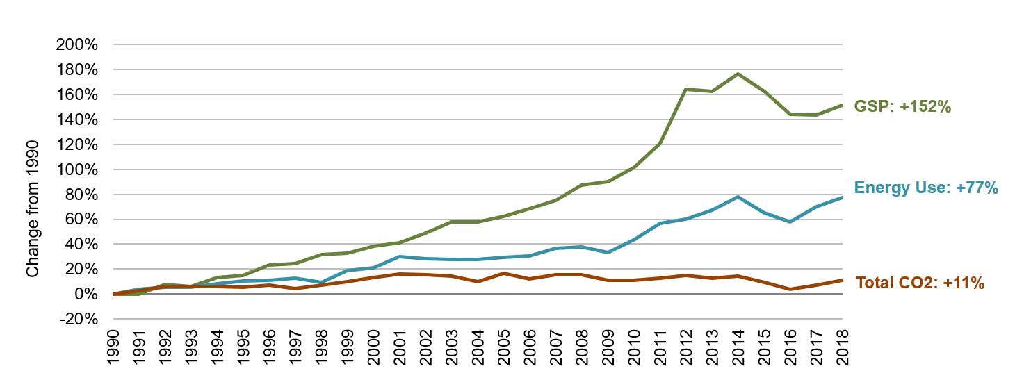 North Dakota Energy, Economic and Environmental Indicators