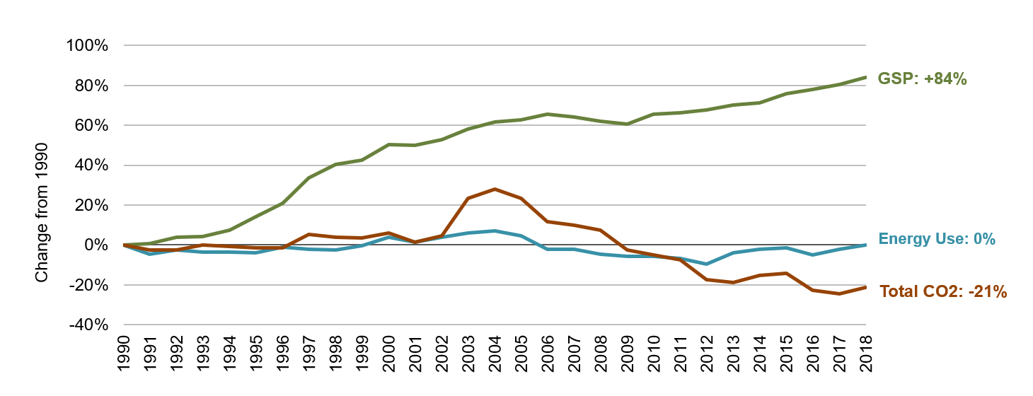 New Hampshire Energy, Economic and Environmental Indicators