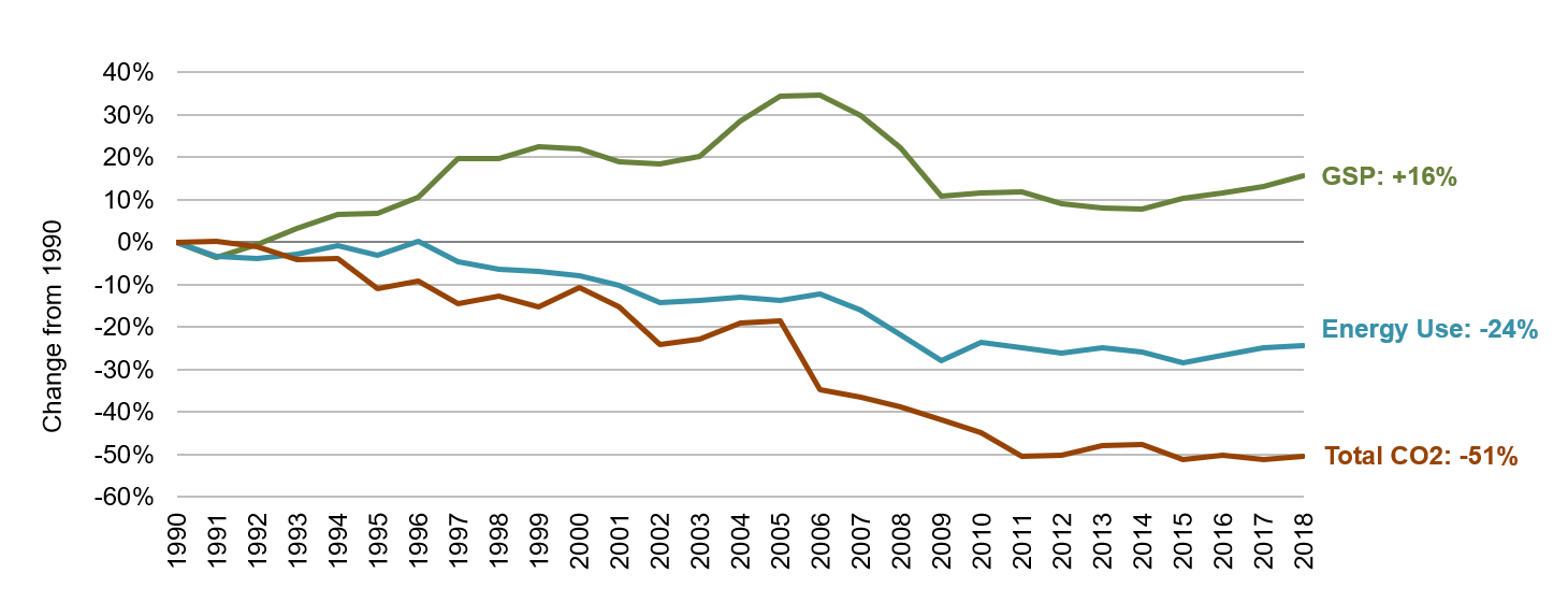 Nevada Energy, Economic and Environmental Indicators