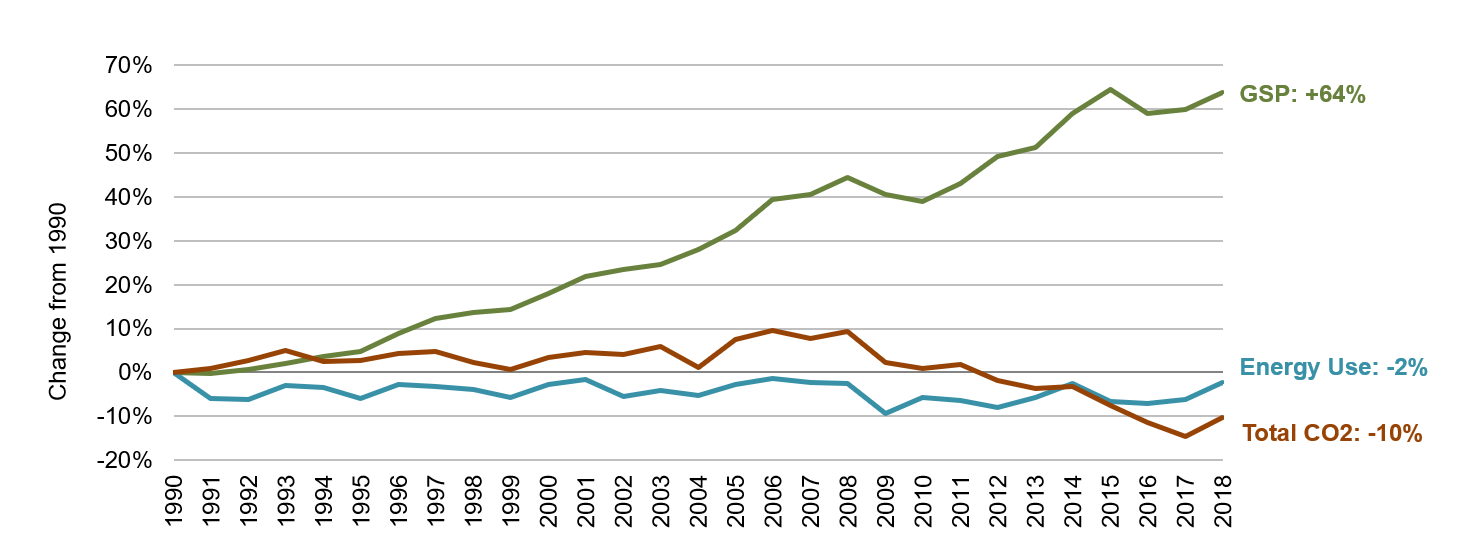Oklahoma Energy, Economic and Environmental Indicators