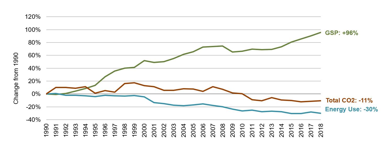 Oregon Energy, Economic and Environmental Indicators