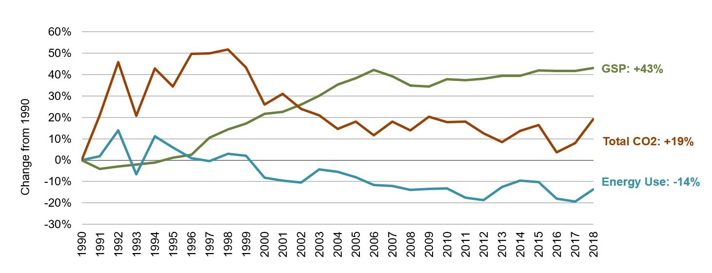 Rhode Island Energy, Economic and Environmental Indicators