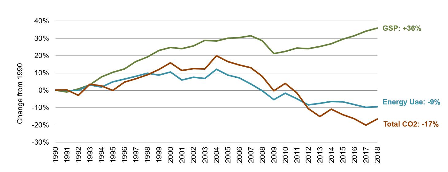 South Carolina Energy, Economic and Environmental Indicators