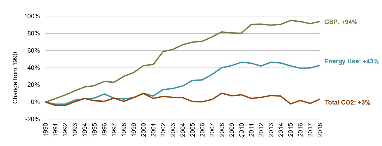 South Dakota Energy, Economic and Environmental Indicators