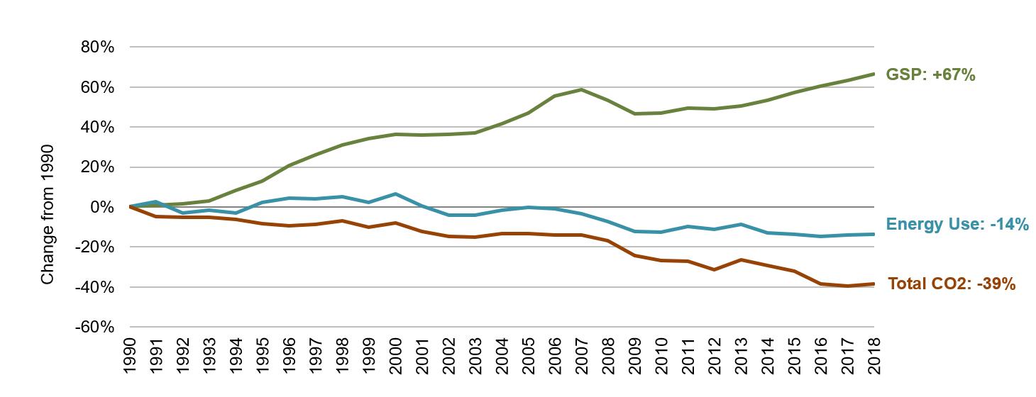 Utah Energy, Economic and Environmental Indicators