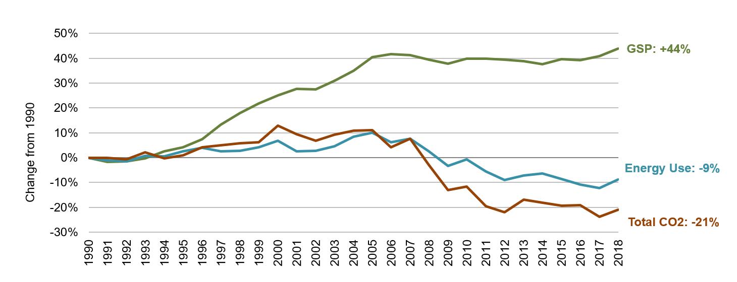 Virginia Energy, Economic and Environmental Indicators