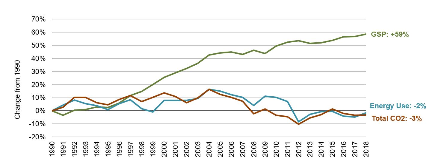 Vermont Energy, Economic and Environmental Indicators