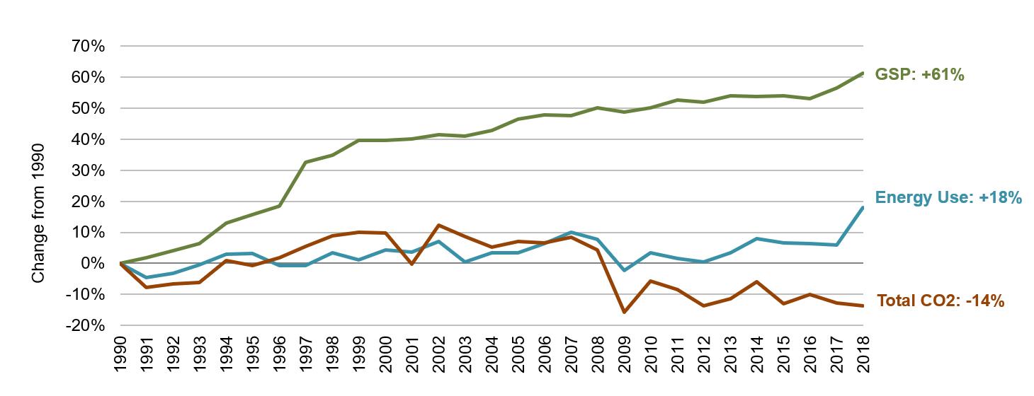 West Virginia Energy, Economic and Environmental Indicators